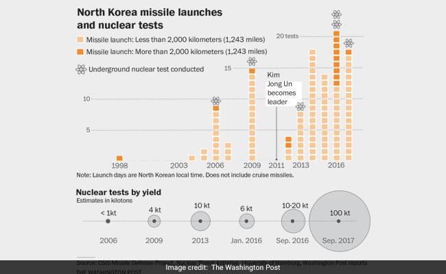 north korea nuclear test wp