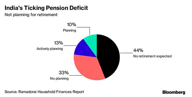 pension deficit bloomberg