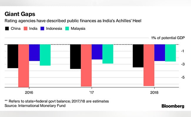 ratings on india bloomberg