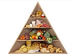The Food Pyramid: Should You Follow the Pyramid Theory to Plan Your Daily Diet?