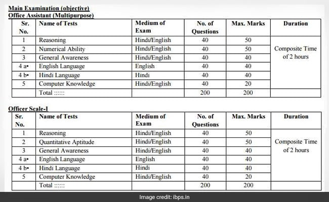 ibps rrb syllabus main officer scale i