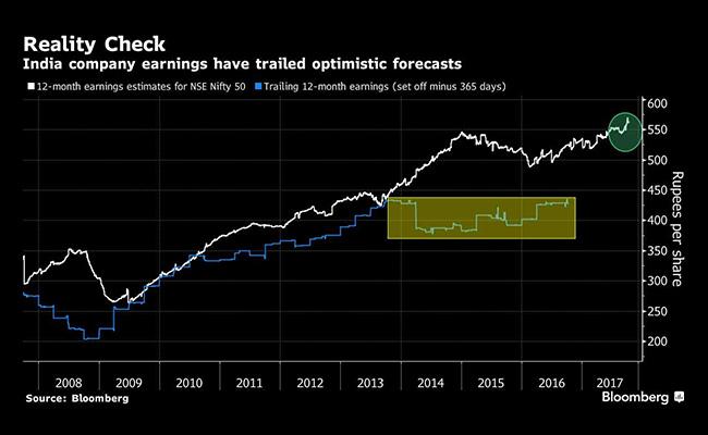 india inc profit forecast bloomberg