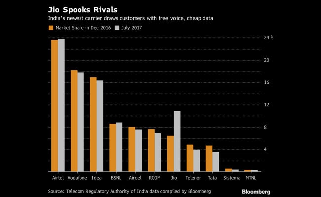 telecom sector data bloomberg