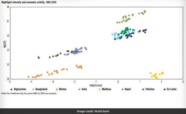 world bank report