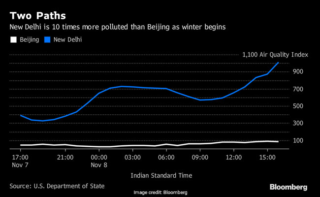 india china pollution graphic