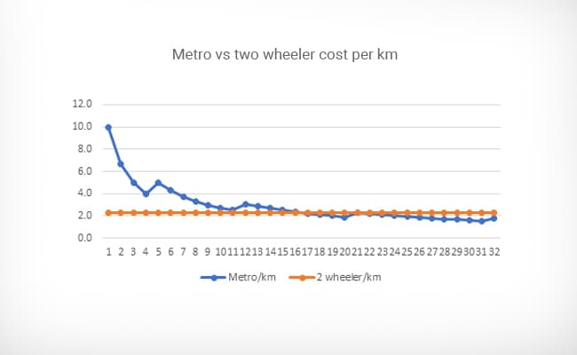 metro two wheeler graph 650