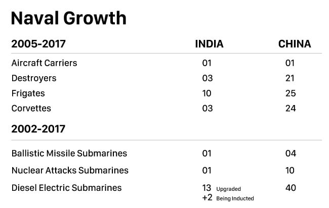 naval growth chart india vs china 650