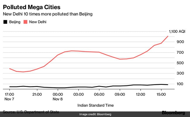 polluted mega cities bloomberg