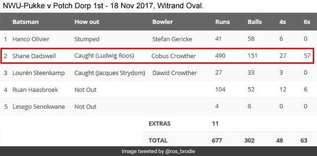 इस बल्लेबाज ने क्रिकेट जगत को किया हैरान, 57 छक्के और 27 चौके उड़ाते हुए बना डाले 490 रन