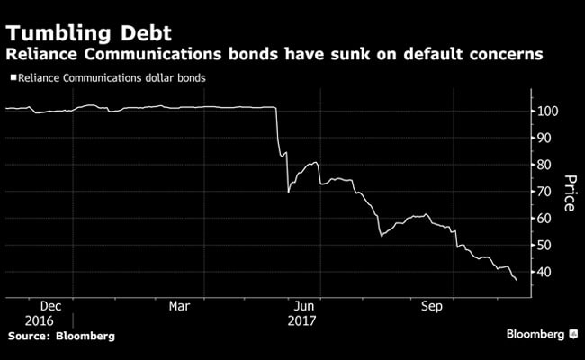 reliance communications debt bloomberg