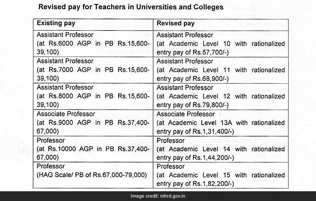 revised pay for teachers, 7th Pay Commission, 7th Pay Commission increment, 7th Pay Commission salary for teachers, 7th Pay Commission university teacher salary, 7th Pay Commission arrears, Prakash Javadekar, HRD Minister, 7th Pay Commission recommendations, Delhi University Teachers, DUTA, Black Day
