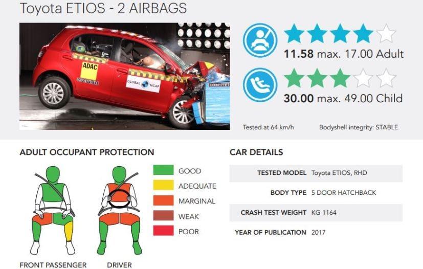 toyota etios crash test