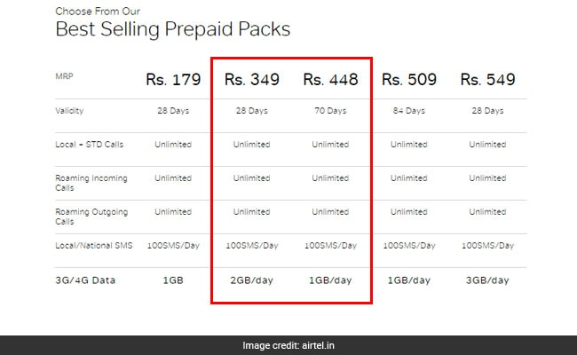 Free mobile recharge coupons for airtel