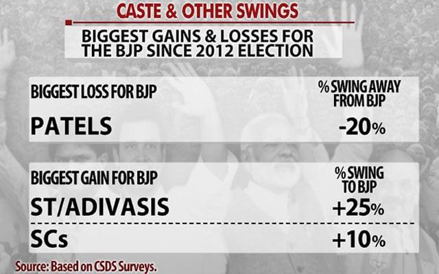 Gujarat Landslide For BJP? 35% Chance