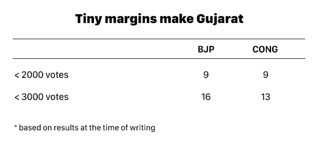 A Detailed Guide To What Helped And Hurt Modi In Gujarat