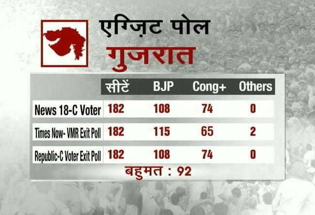 Exit Poll 2017: गुजरात में फिर बीजेपी की सरकार, हिमाचल में भी होगी वापसी...