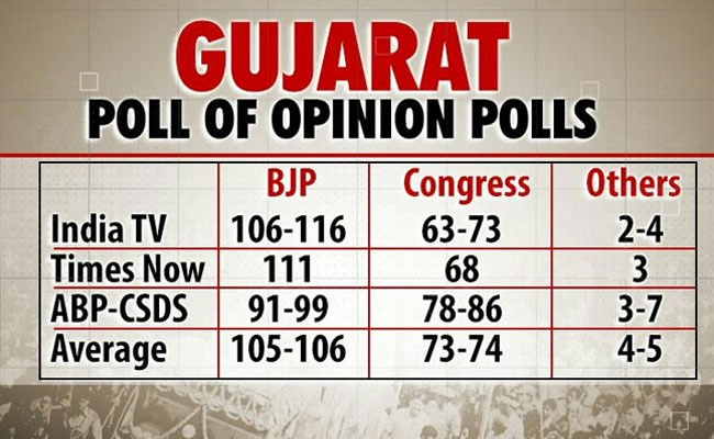 gujarat poll of opinion polls 2017 650