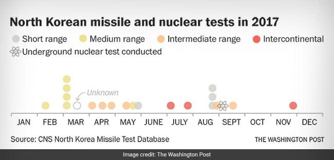 n korean missile tests