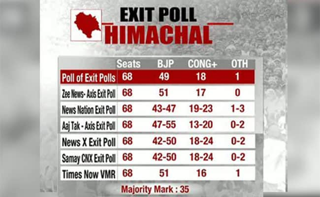 poll of exit polls himachal