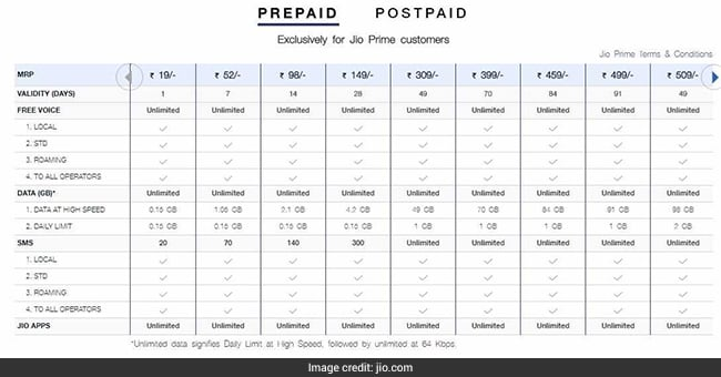 Prepaid Plans From Jio, Airtel, Vodafone, Idea With 84-Day Validity