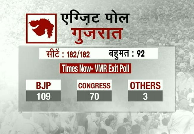 times now exti poll 650