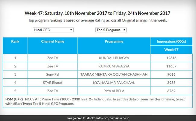 trp rating week 47