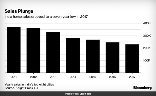 home sales bloomberg