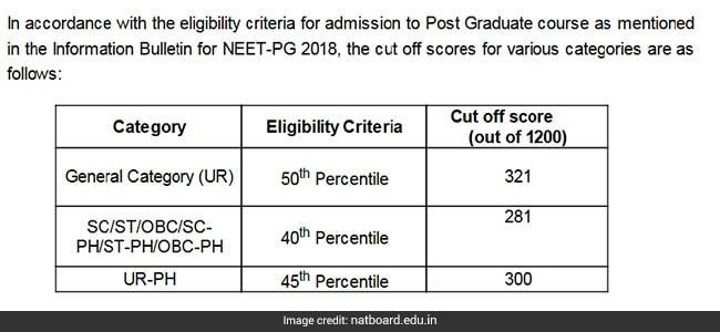 neet pg cutoff, NEET PG 2018 results, nbe.edu.in. nbe edu in, www.nbe.edu.in, neet pg results cutoff, neet pg, neet pg results,nbe result, nbe website, neetpg result, neet pg 2018 result,