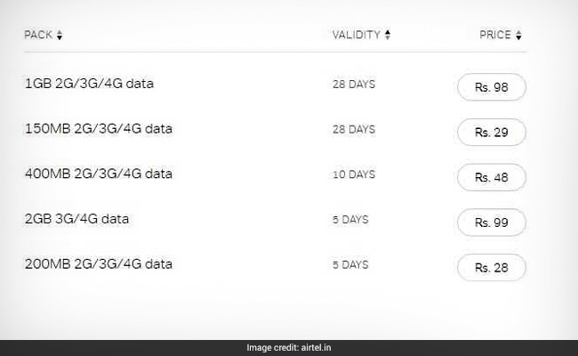 how to recharge vodafone internet pack for one day