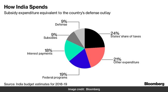 how india spends bloomberg