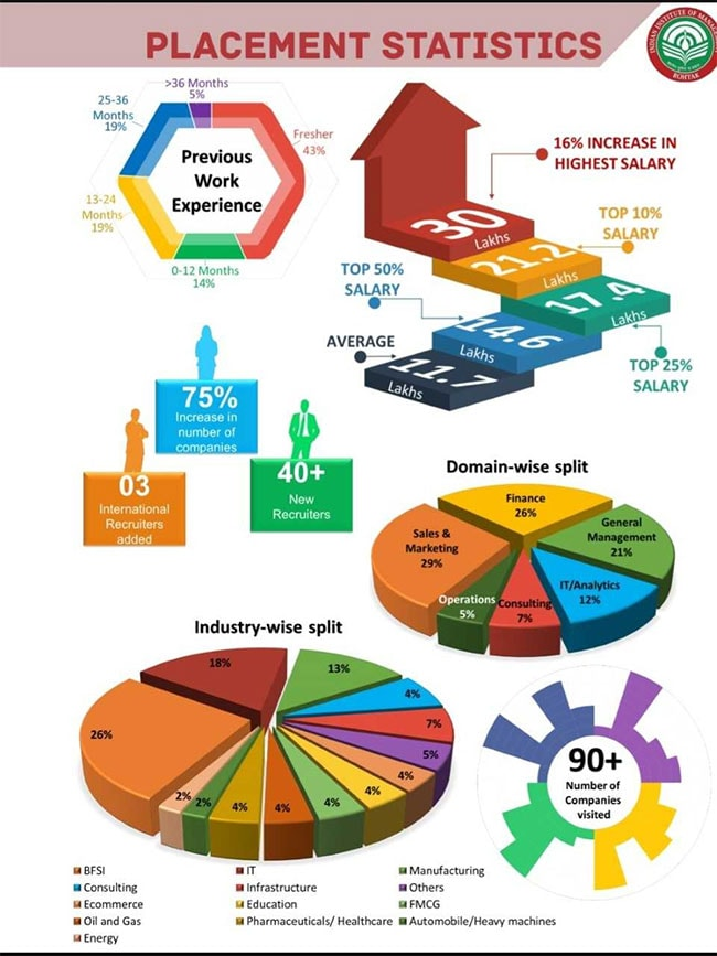 iim rohtak placement infographic