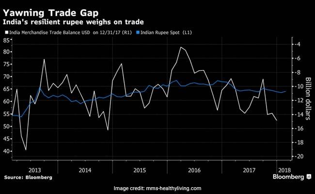 yawning trade gap bloomberg