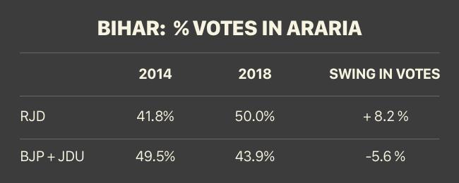 bihar votes in araria