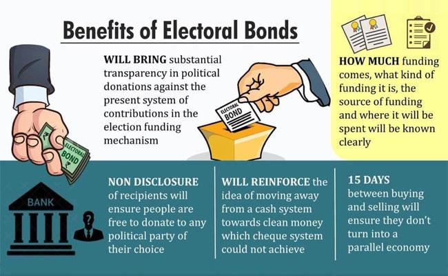 Image result for Electoral Bonds: