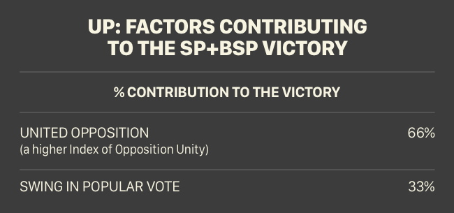 factors contributing to the sp and bsp victory