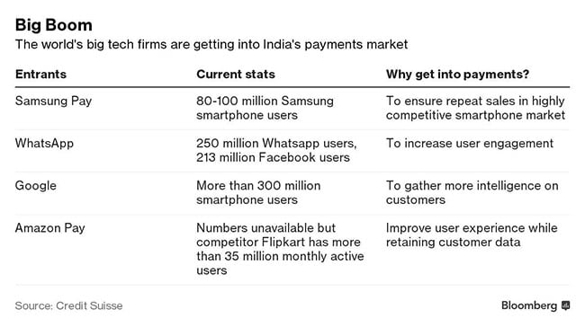 india payment market bloomberg
