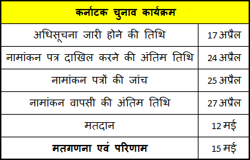karnataka poll schedule