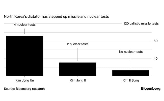 kim jong bloomberg graphic