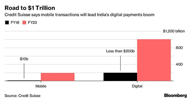 mobile transactions india bloomberg