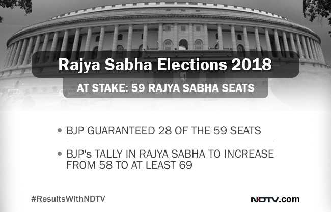 Your Complete Guide To Today's Rajya Sabha Elections