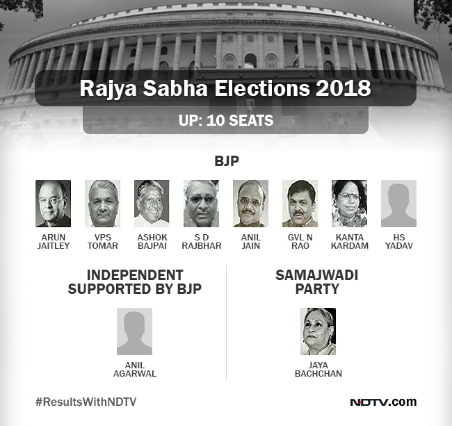 up rajya sabha polls gfx 650