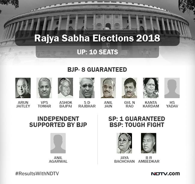 up rajya sabha tally