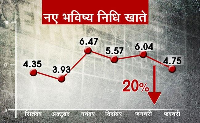 employment graph 650