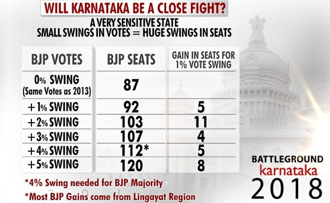 karnataka assembly election