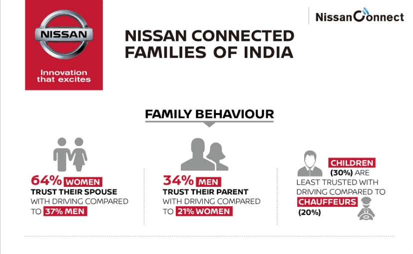 nissan connected families findings