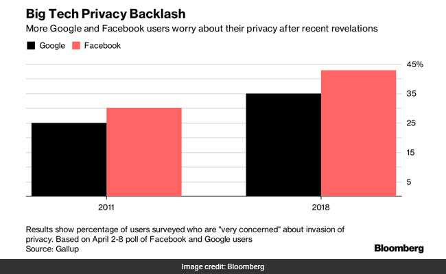 privacy breach backlash bloomberg