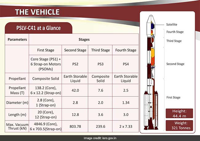pslv c41 stages of launch
