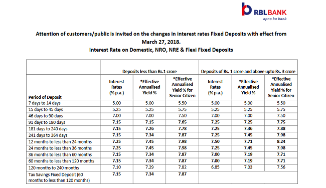 rbl bank interest rates