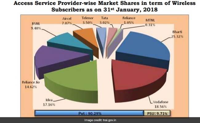 telecom market share trai website