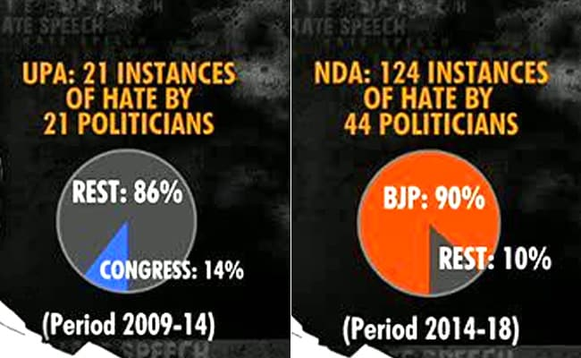 upa nda hate speech gfx ndtv